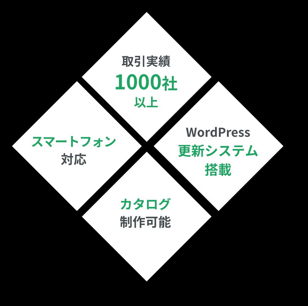 取引実績1000社以上、スマートフォン対応、WordPress更新システム搭載、カタログ製作可能